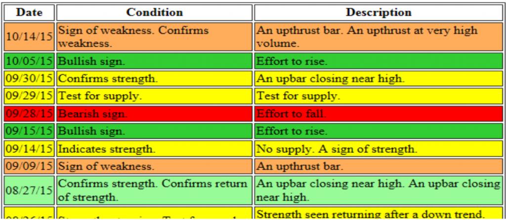 Volume-price-analysis-indicator-data-report